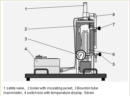 construction of boiler