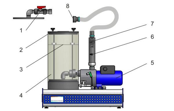 Turbine Pump Base Unit Model TH 105